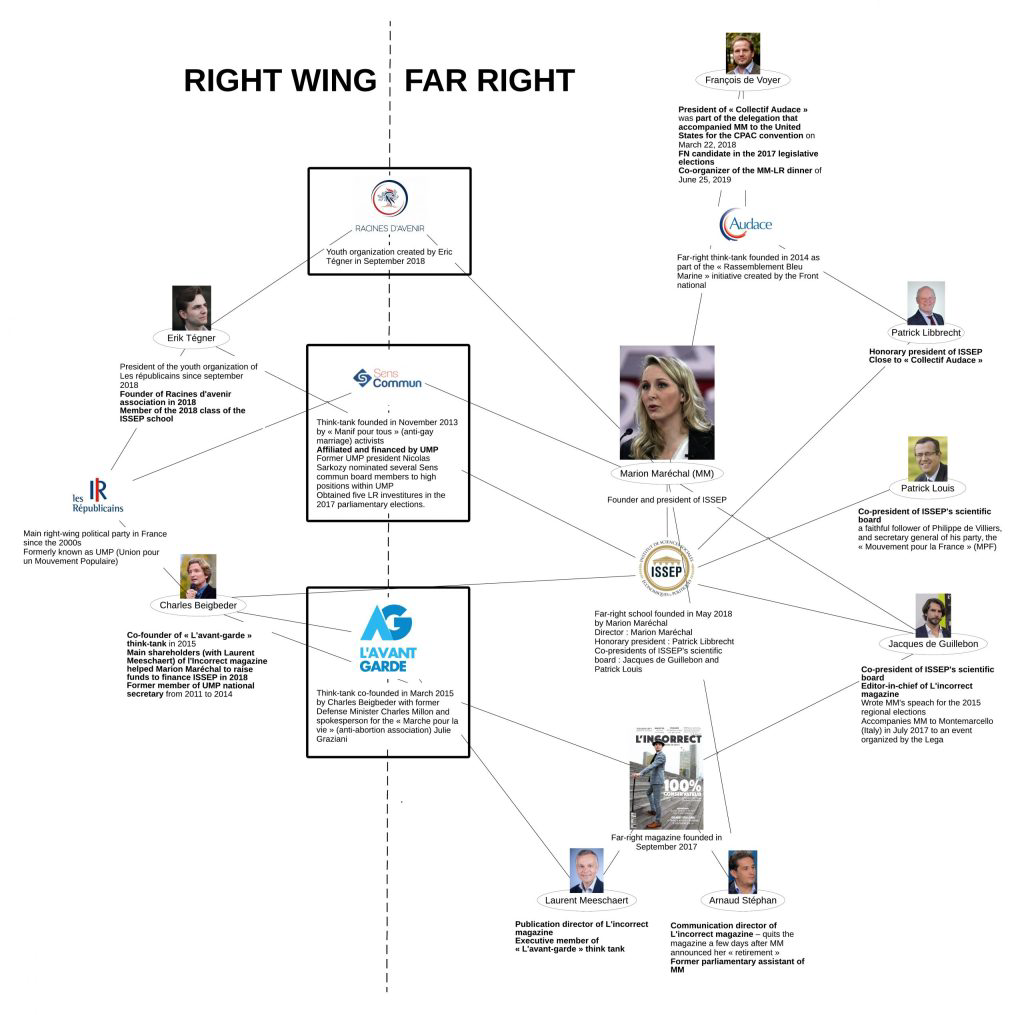 """The network of organizations on which Marion Maréchal is building her project """"Union of the Rights"""""""